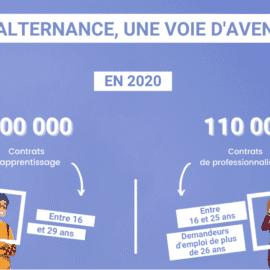 infographit alternance 2020 détail